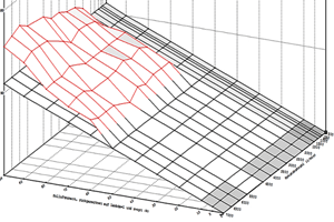 ABT 3D-motorprestanda
