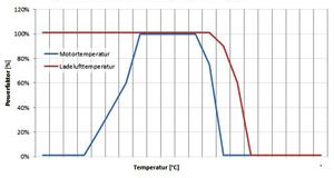 ABT sverige motortemperatur